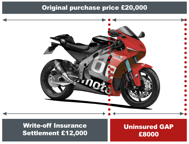 Motorcycle Gap Insurance Example