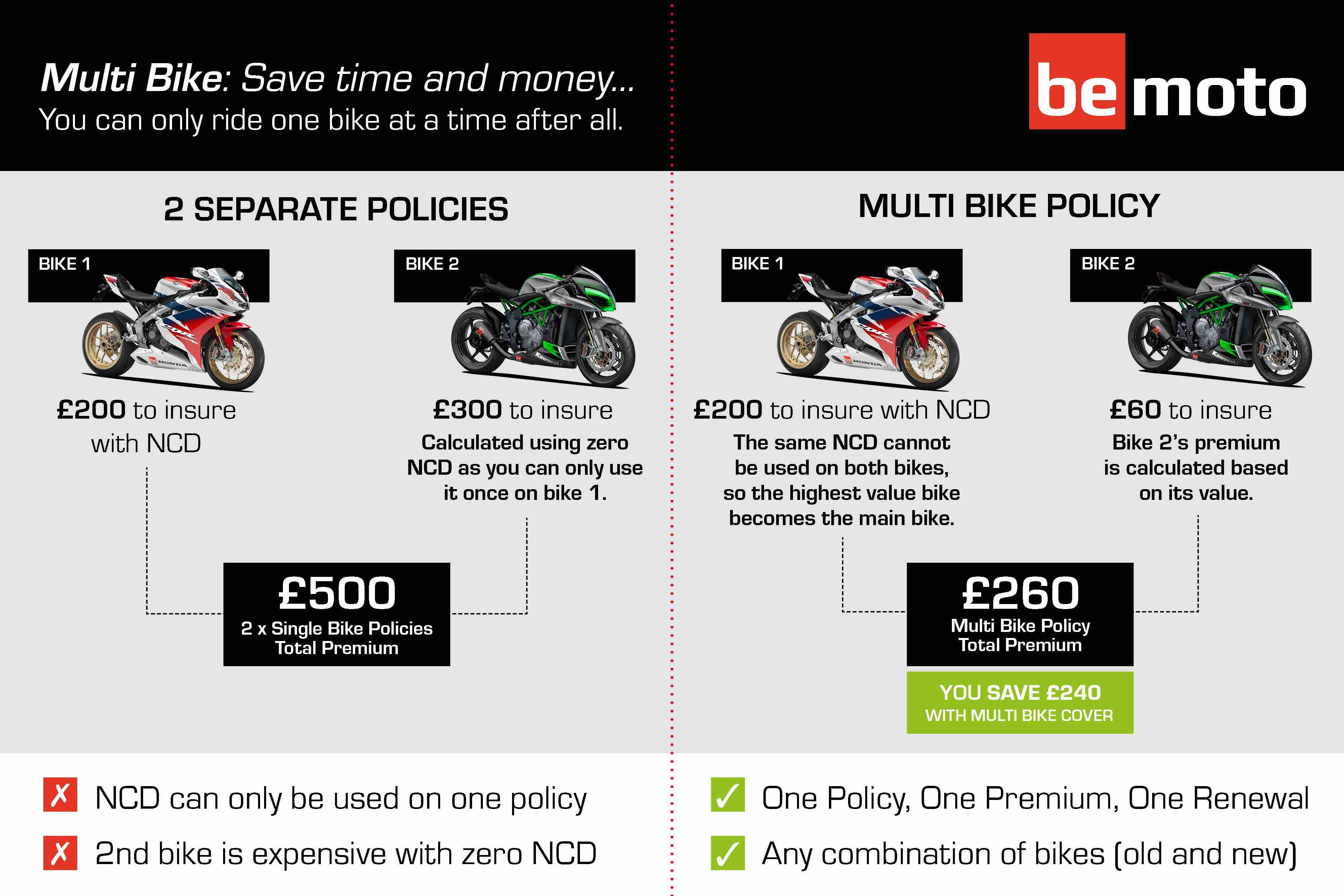 How is Multibike Insurance Calculation Infographic