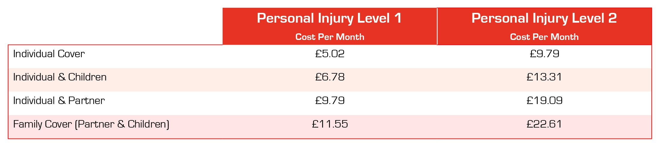 Sports Personal Injury Plans